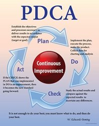 """Pdca Plan Do Check Act Poster 11""""X 14"""" Peel And Stick Made In The Usa"""